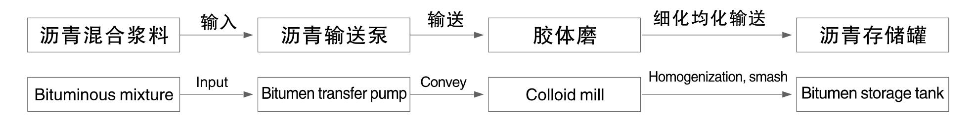 shanggui